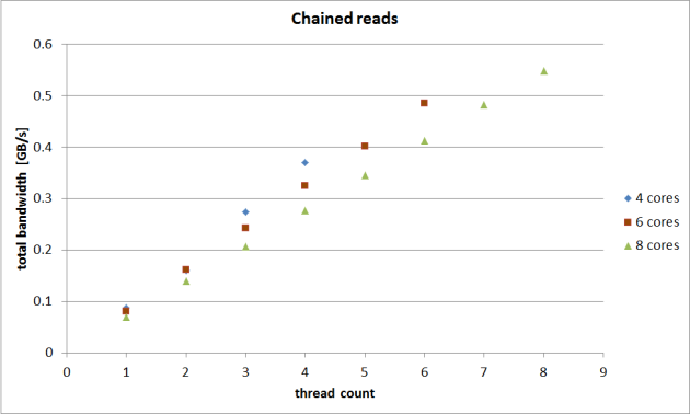 new-chained-reads