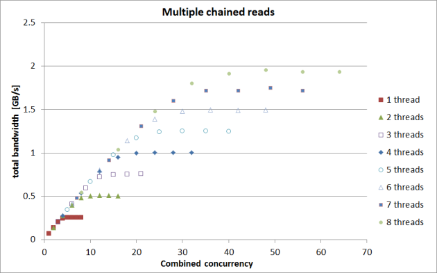 new-multiple-chained-reads