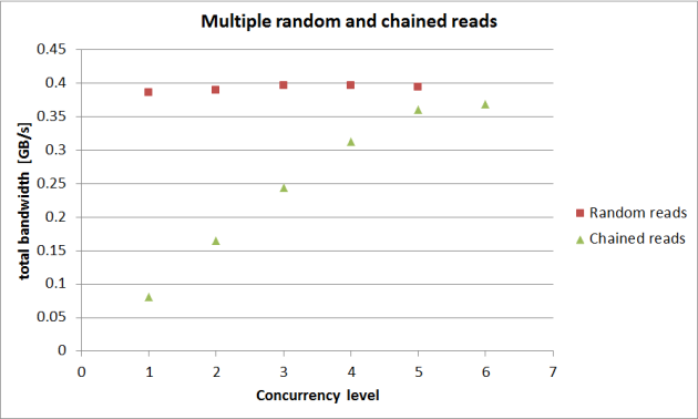 new-multiple-random-and-chained-reads