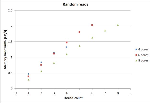new-random-reads