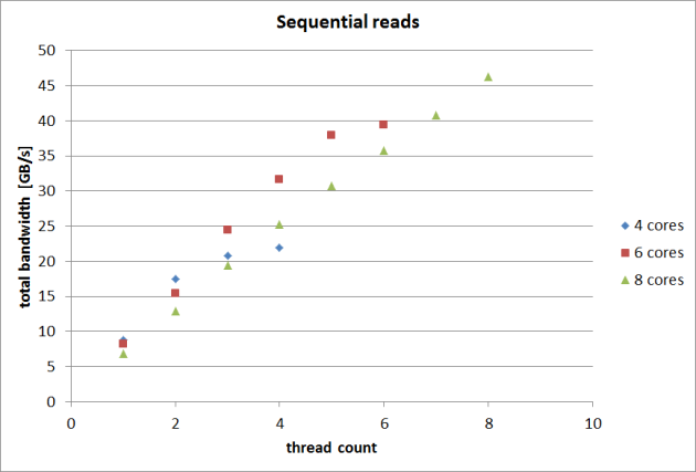 new-sequential-reads
